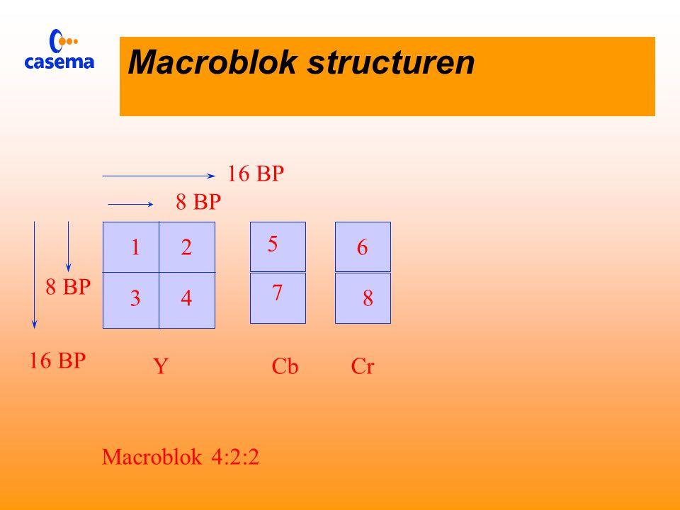 Macroblok structuren 12 3456 16 BP 8 BP 16 BP 8 BP YCbCr Macroblok 4:2:0