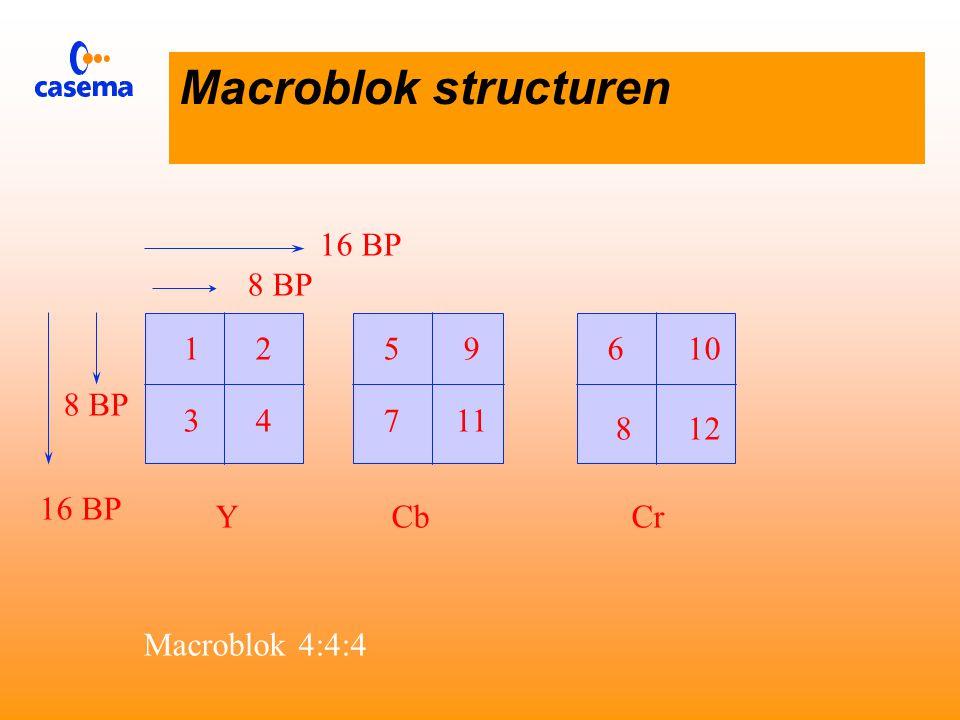 Macroblok structuren 12 34 5 16 BP 8 BP 16 BP 8 BP YCbCr Macroblok 4:2:2 7 6 8
