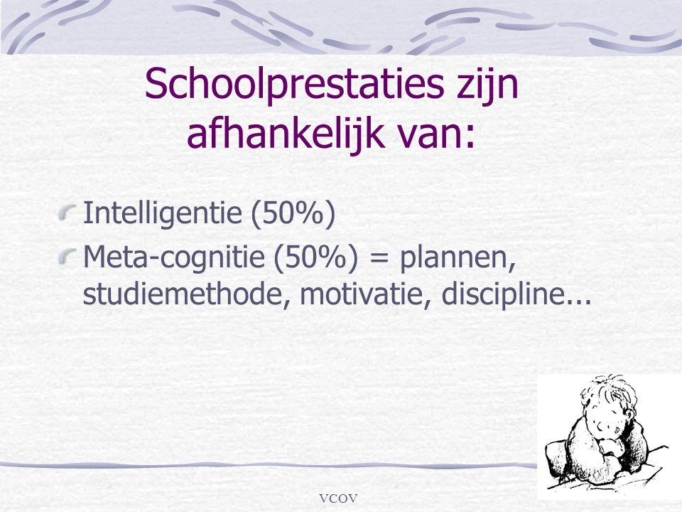 VCOV Schoolprestaties zijn afhankelijk van: Intelligentie (50%) Meta-cognitie (50%) = plannen, studiemethode, motivatie, discipline...