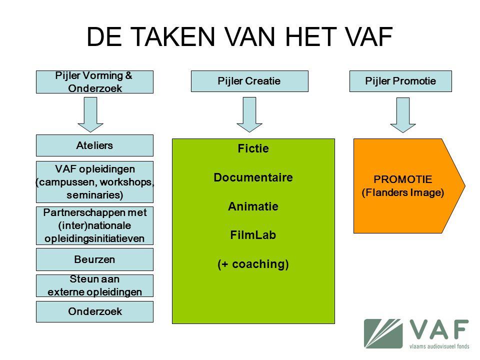 Fictie Documentaire Animatie FilmLab (+ coaching) PROMOTIE (Flanders Image) Ateliers Partnerschappen met (inter)nationale opleidingsinitiatieven Steun