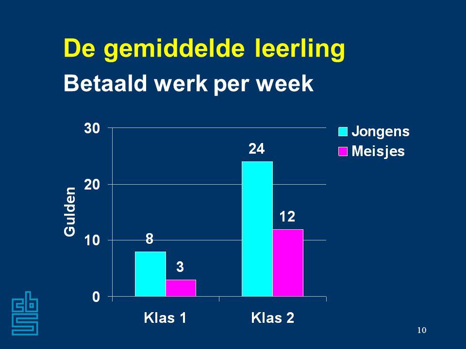 10 De gemiddelde leerling Betaald werk per week