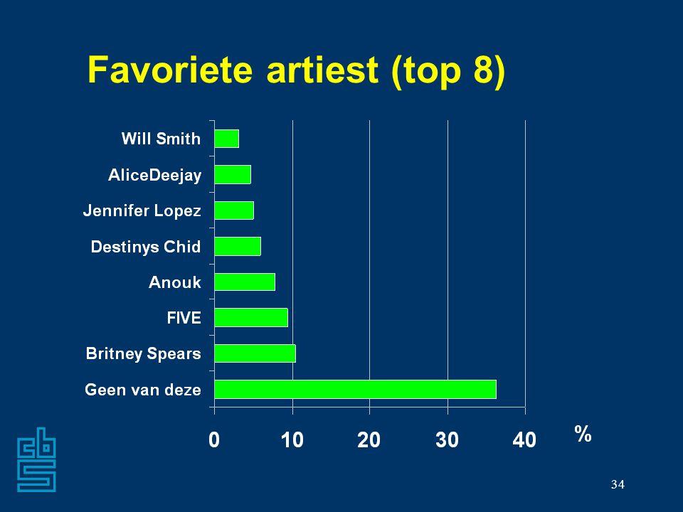 34 Favoriete artiest (top 8)