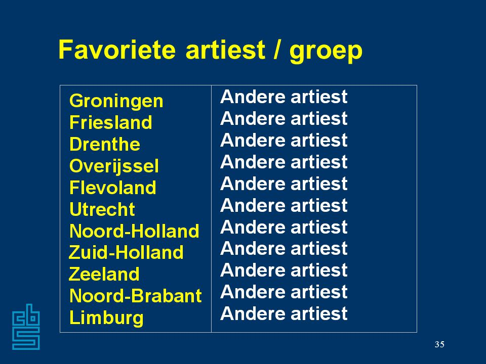 35 Favoriete artiest / groep