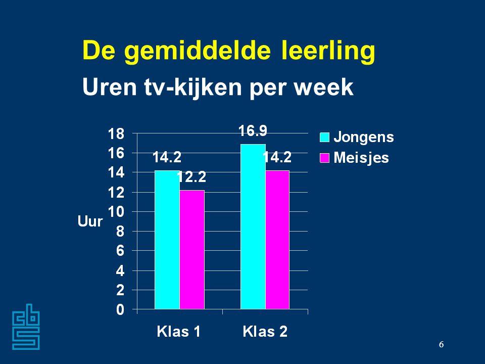6 De gemiddelde leerling Uren tv-kijken per week