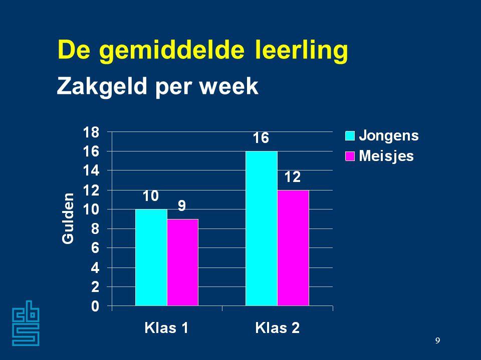 9 De gemiddelde leerling Zakgeld per week