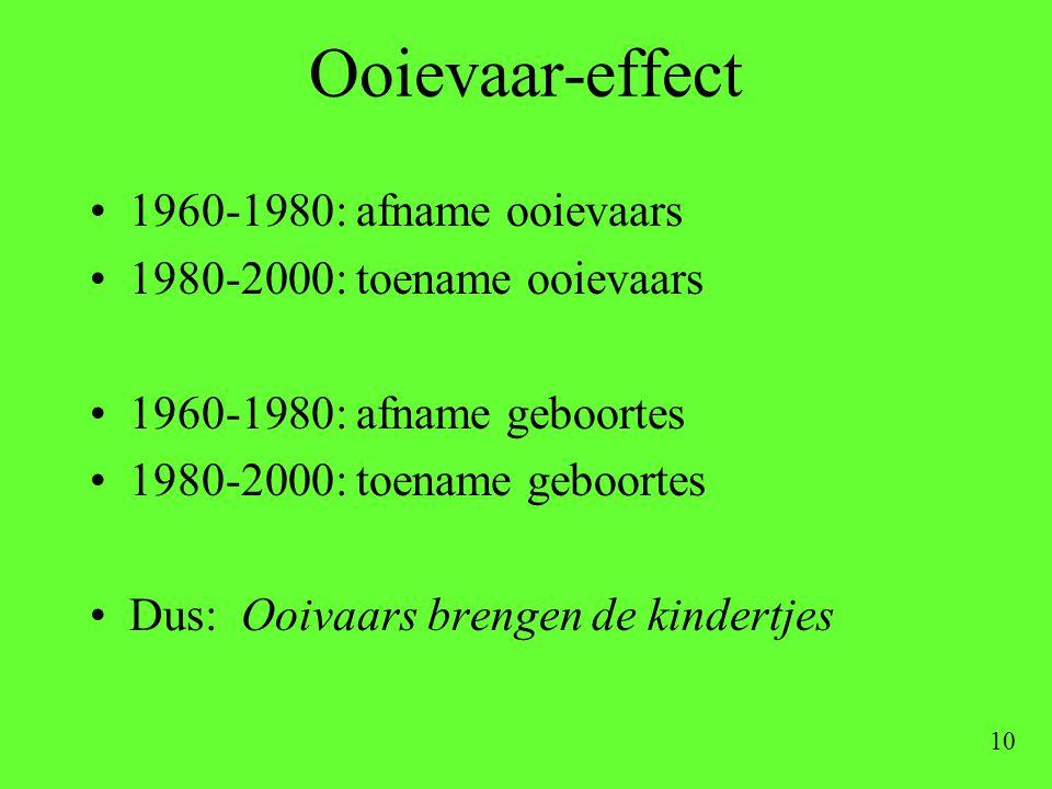 10 Ooievaar-effect •1960-1980: afname ooievaars •1980-2000: toename ooievaars •1960-1980: afname geboortes •1980-2000: toename geboortes •Dus: Ooivaar