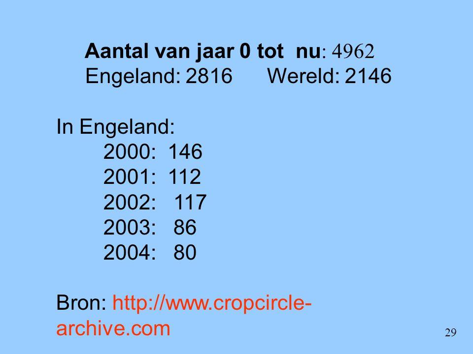 29 Aantal van jaar 0 tot nu : 4962 Engeland: 2816 Wereld: 2146 In Engeland: 2000: 146 2001: 112 2002: 117 2003: 86 2004: 80 Bron: http://www.cropcircl