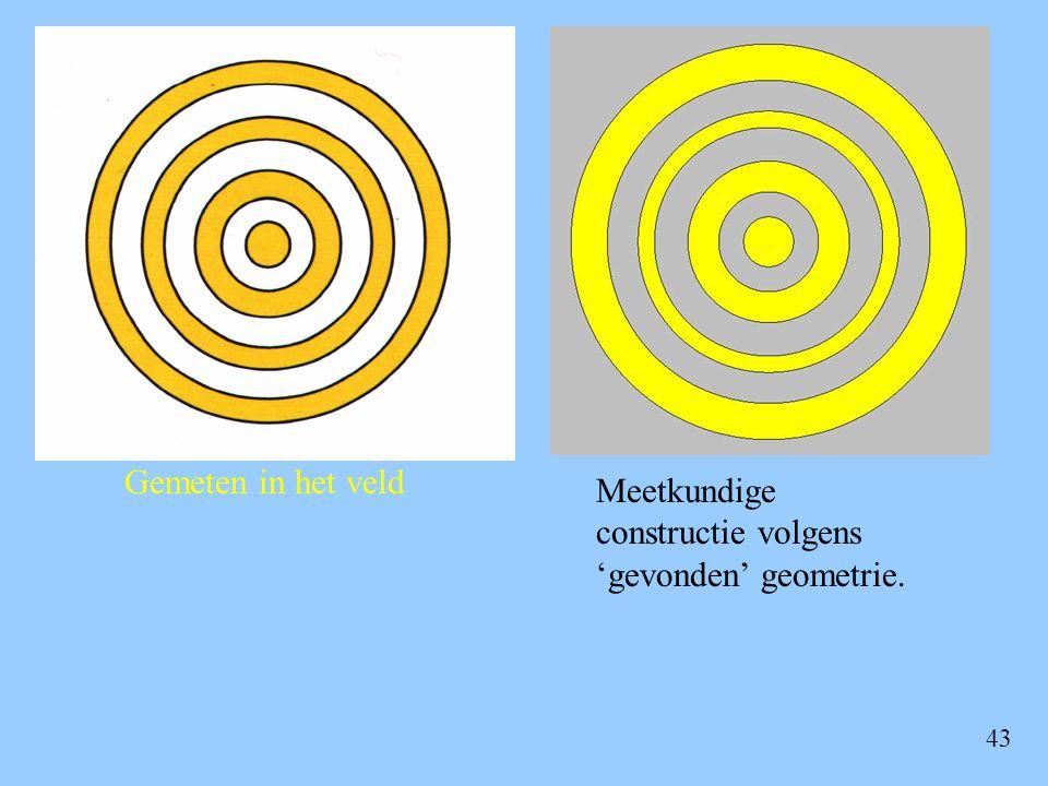 43 Gemeten in het veld Meetkundige constructie volgens 'gevonden' geometrie.