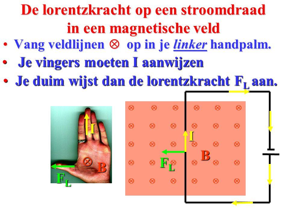 Het B-veld van een rechte stroomdraad • Teken de veldlijnen van de draad: B I 