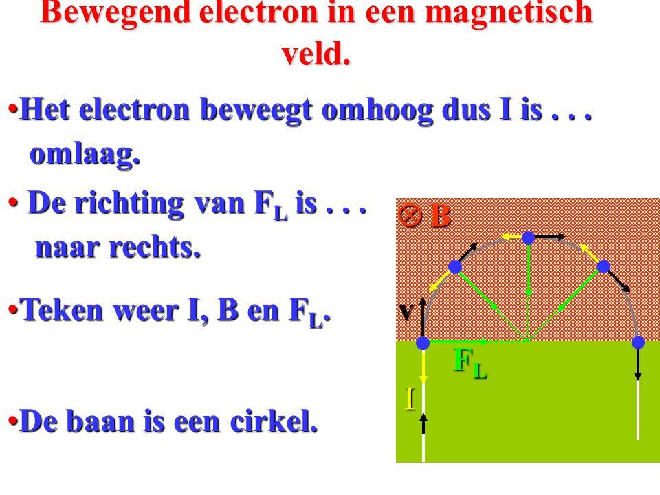 De lorentzkracht op een bewegende lading in een magnetisch veld •A•A•A•Als er electronen naar rechts lopen dan loopt de stroom I...... naar links. I e