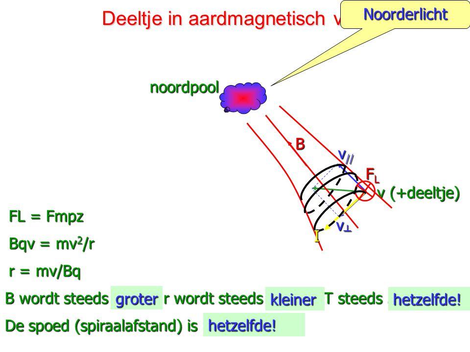 m = massa in kg v = snelheid in m/s r = straal in m B= magn. inductie in Tesla (T) q = lading in C (Coulomb) Bewegende lading beschrijft een cirkelbaa