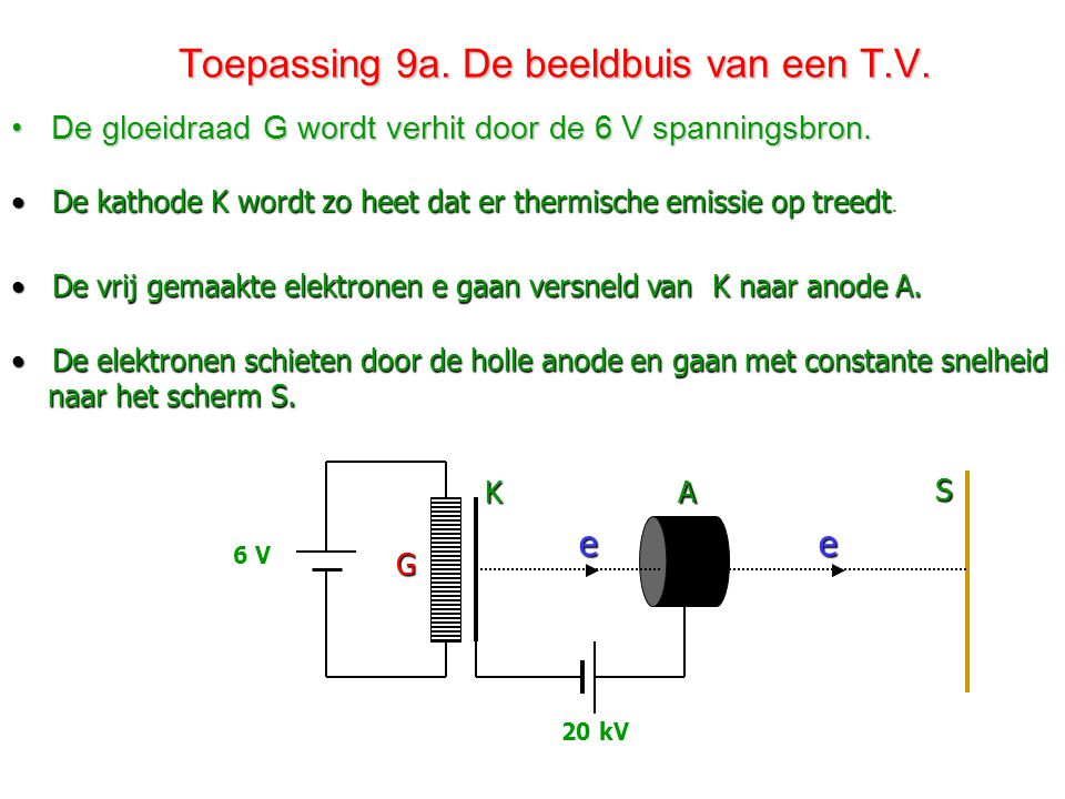 Toepassing 8. De luidspreker. Toepassing 8. De luidspreker. •Een luidspreker bestaat uit een stroomspoel en een ringvormige magneet. N N Z N NZ NN • I