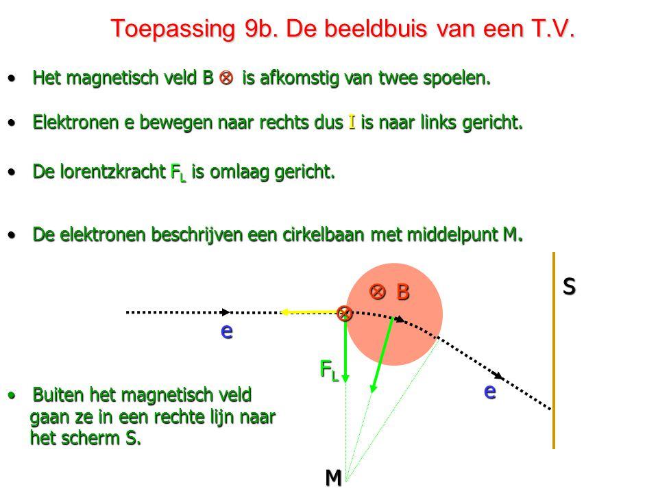 Toepassing 9a. De beeldbuis van een T.V. •De gloeidraad G wordt verhit door de 6 V spanningsbron. • De vrij gemaakte elektronen e gaan versneld van K