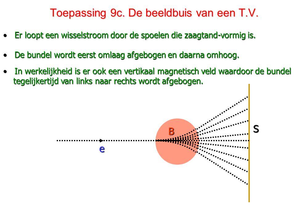 Toepassing 9b. De beeldbuis van een T.V. • De elektronen beschrijven een cirkelbaan met middelpunt M. • Het magnetisch veld B  is afkomstig van twee
