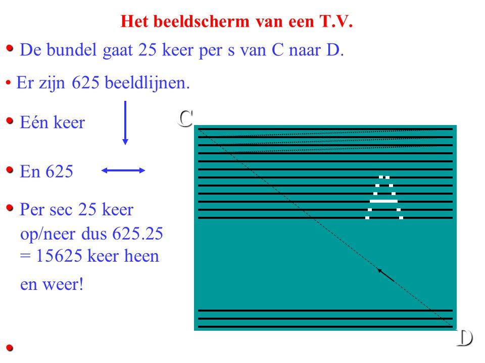 Toepassing 9c. De beeldbuis van een T.V. • Er loopt een wisselstroom door de spoelen die zaagtand-vormig is. e S B • In werkelijkheid is er ook een ve