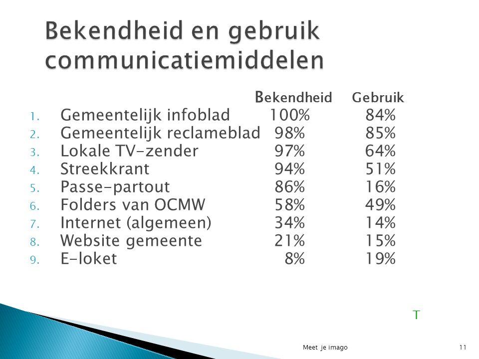 11 B ekendheid Gebruik 1. Gemeentelijk infoblad100%84% 2. Gemeentelijk reclameblad 98%85% 3. Lokale TV-zender 97%64% 4. Streekkrant 94%51% 5. Passe-pa