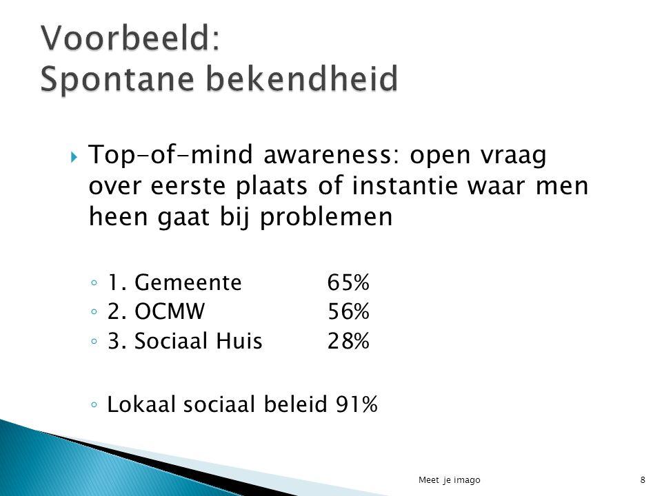  Top-of-mind awareness: open vraag over eerste plaats of instantie waar men heen gaat bij problemen ◦ 1. Gemeente 65% ◦ 2. OCMW56% ◦ 3. Sociaal Huis2