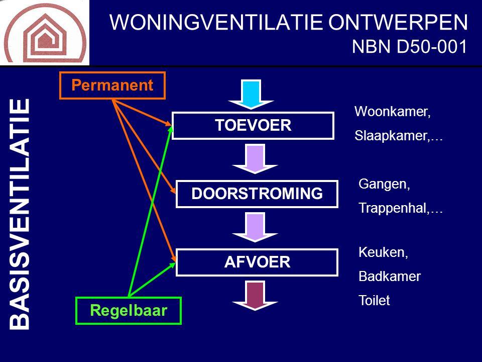 WONINGVENTILATIE ONTWERPEN NBN D50-001 BASISVENTILATIE TOEVOER DOORSTROMING AFVOER Woonkamer, Slaapkamer,… Gangen, Trappenhal,… Keuken, Badkamer Toile