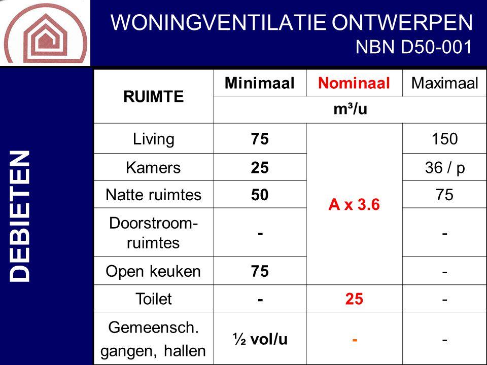 WONINGVENTILATIE ONTWERPEN NBN D50-001 RUIMTE MinimaalNominaalMaximaal m³/u Living75 A x 3.6 150 Kamers2536 / p Natte ruimtes5075 Doorstroom- ruimtes