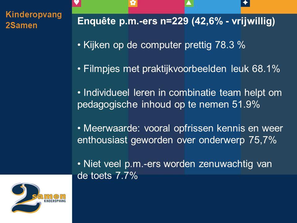 Kinderopvang 2Samen Enquête p.m.-ers n=229 (42,6% - vrijwillig) • Kijken op de computer prettig 78.3 % • Filmpjes met praktijkvoorbeelden leuk 68.1% • Individueel leren in combinatie team helpt om pedagogische inhoud op te nemen 51.9% • Meerwaarde: vooral opfrissen kennis en weer enthousiast geworden over onderwerp 75,7% • Niet veel p.m.-ers worden zenuwachtig van de toets 7.7%