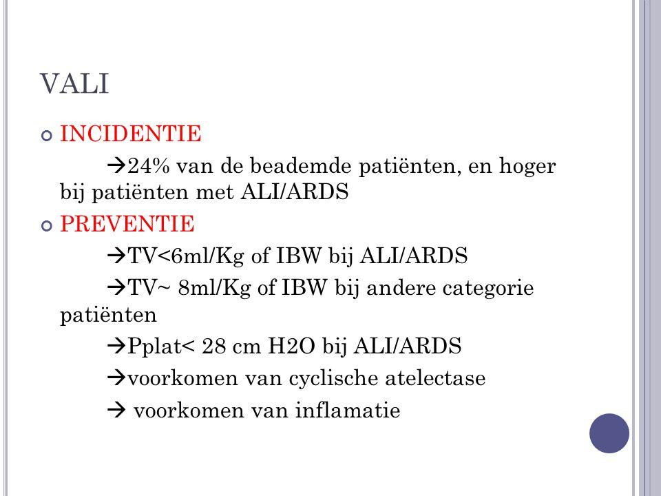 VALI INCIDENTIE  24% van de beademde patiënten, en hoger bij patiënten met ALI/ARDS PREVENTIE  TV<6ml/Kg of IBW bij ALI/ARDS  TV~ 8ml/Kg of IBW bij