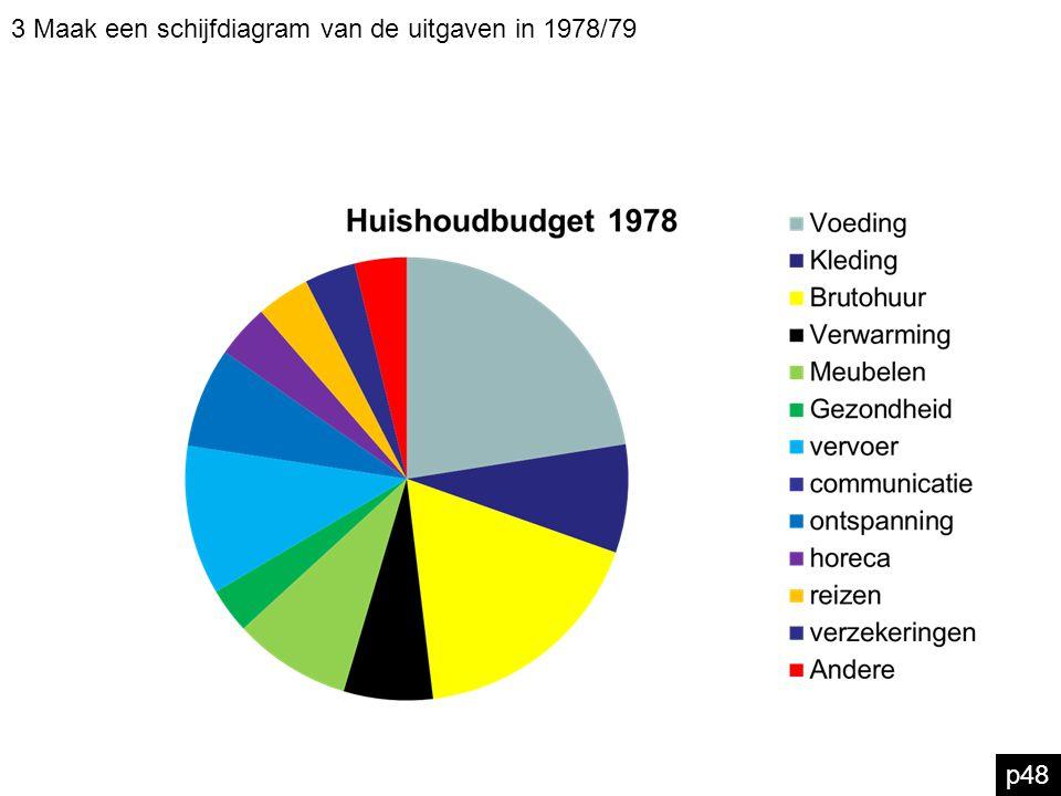 p48 3 Maak een schijfdiagram van de uitgaven in 1978/79