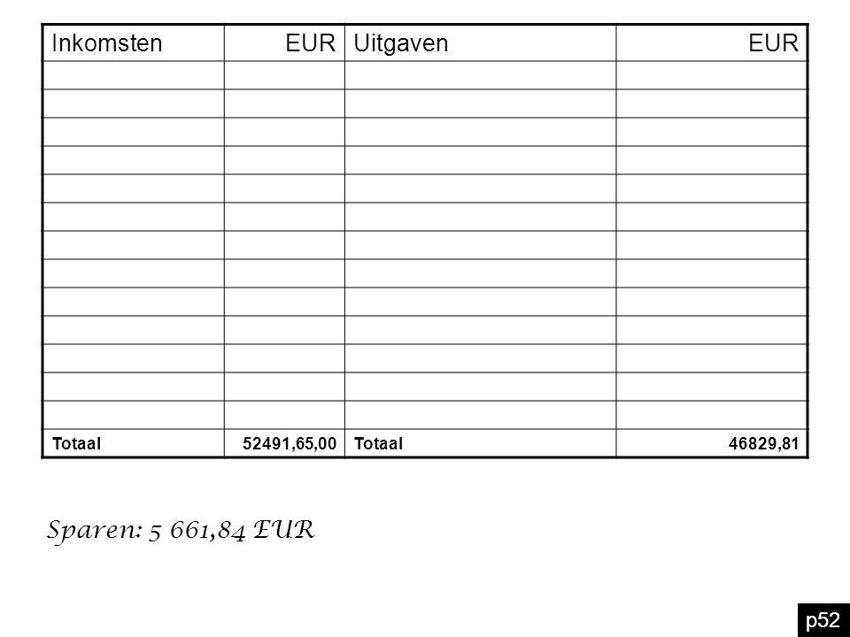 p52 InkomstenEURUitgavenEUR Totaal52491,65,00Totaal46829,81 Sparen: 5 661,84 EUR