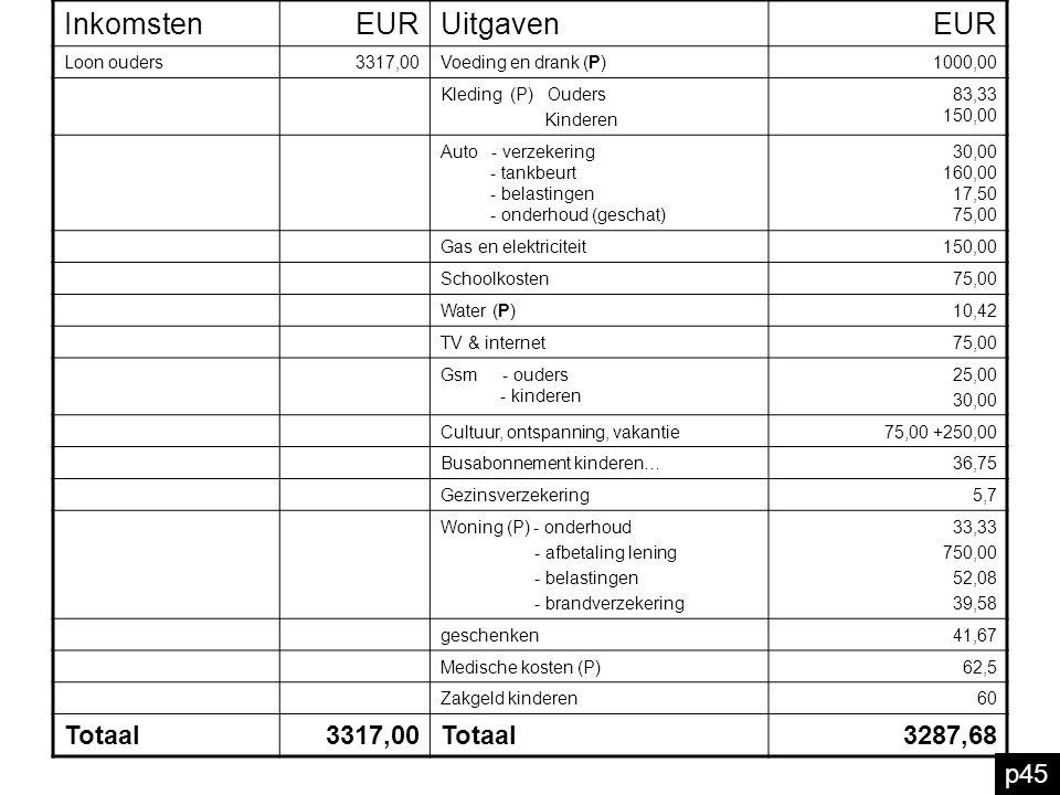 p46 groter sparen Voeding en drank, kleding, water, woning, medische kosten 2 181,24 3317 euro100% 1 euro 100% : 3 317 euro x 2 181,24 euro 2 181,24 euro = 65,76% Werkwijze: 100% : 3 317 eur In dit budget zijn de inkomsten dan de uitgaven Het verschil kan je Voor onvoorziene en/of buitengewone uitgaven Welke uitgavenposten uit ons gezinsbudget bevredigen de primaire behoeften.