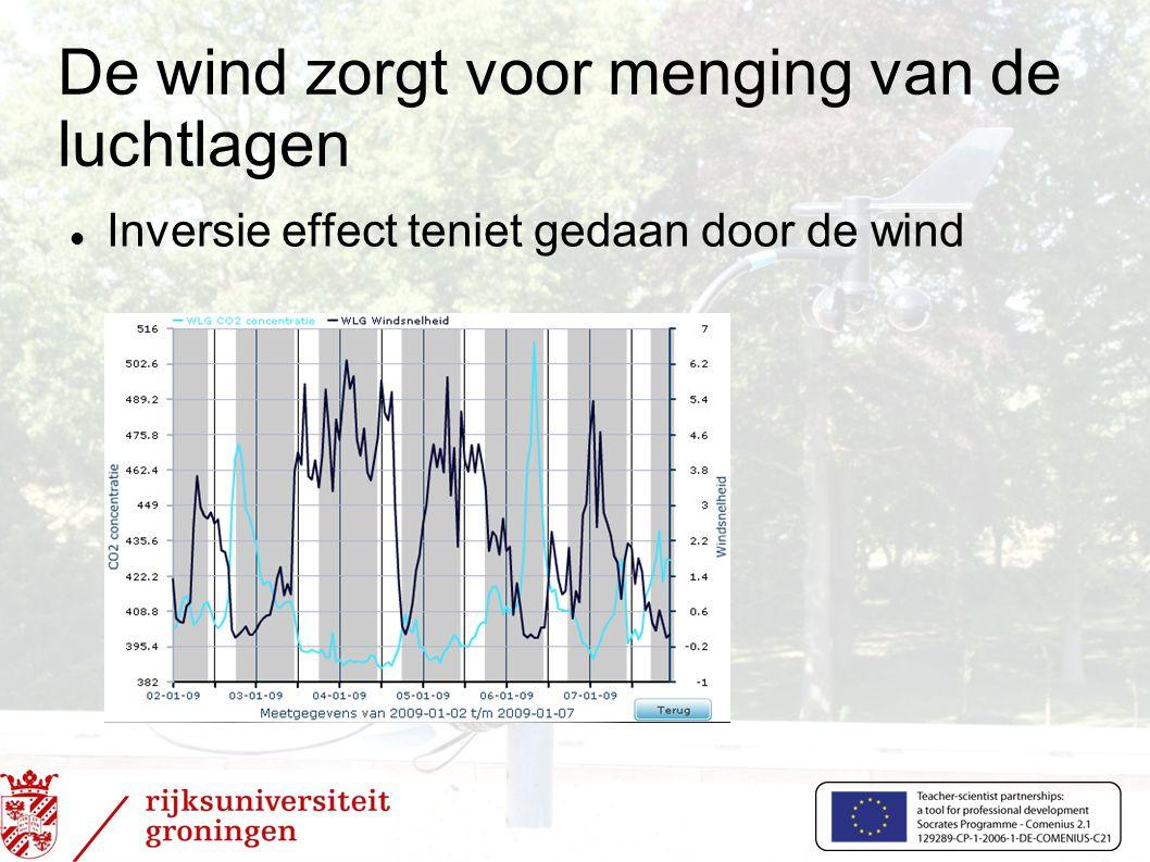 De wind zorgt voor menging van de luchtlagen  Inversie effect teniet gedaan door de wind
