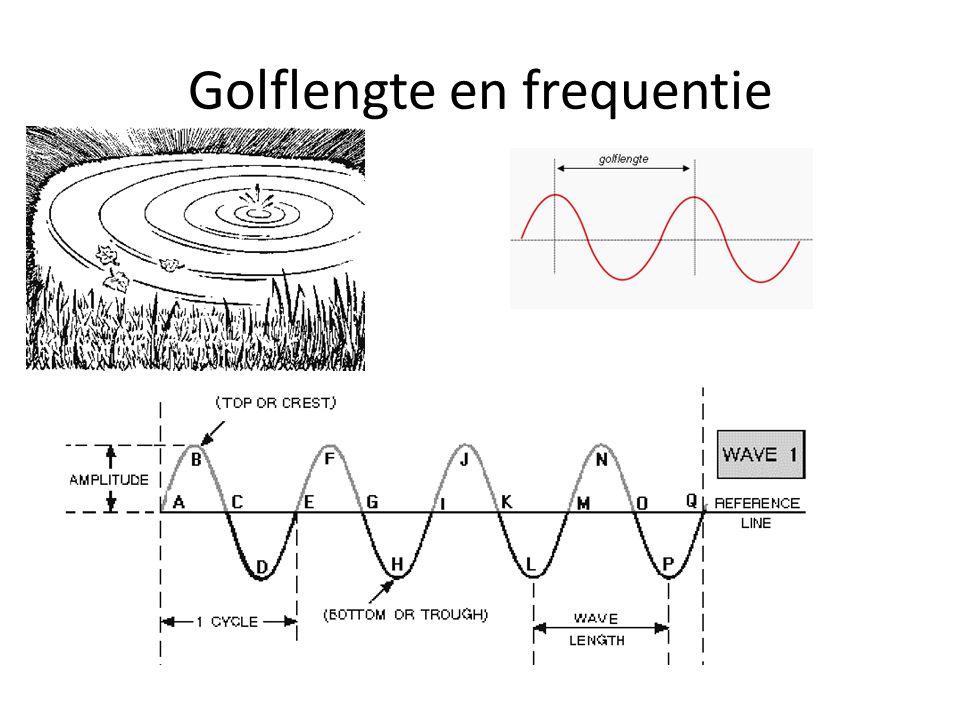 Golflengte en frequentie