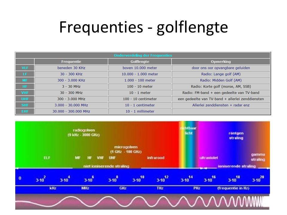 Frequenties - golflengte