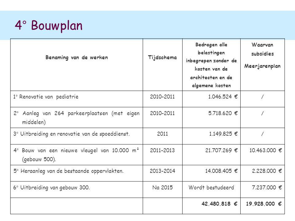 4° Bouwplan Benaming van de werkenTijdschema Bedragen alle belastingen inbegrepen zonder de kosten van de architecten en de algemene kosten Waarvan su