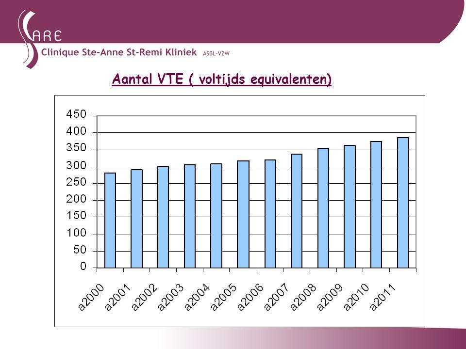 Aantal VTE ( voltijds equivalenten)