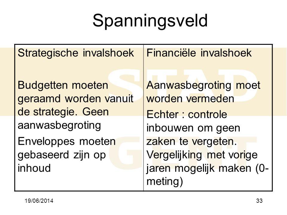 19/06/201433 Spanningsveld Strategische invalshoek Budgetten moeten geraamd worden vanuit de strategie.