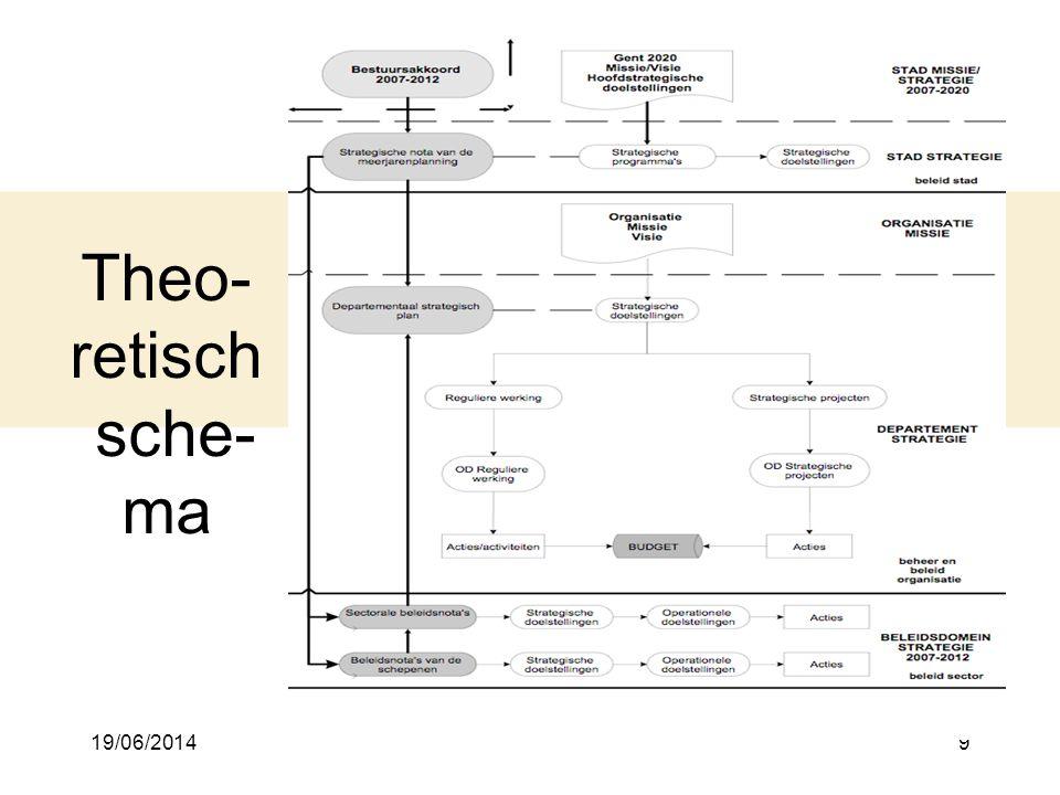 19/06/20149 Theo- retisch sche- ma