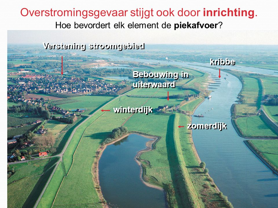 Overstromingsgevaar stijgt ook door inrichting. kribbe zomerdijk winterdijk Bebouwing in uiterwaard Verstening stroomgebied Hoe bevordert elk element
