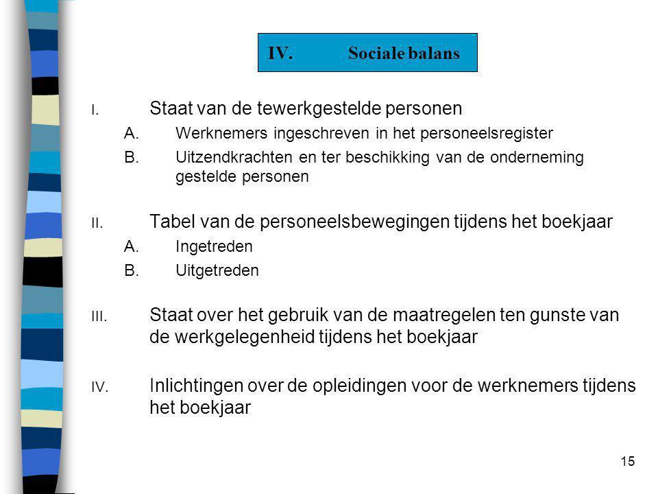 15 IV.Sociale balans I. Staat van de tewerkgestelde personen A.Werknemers ingeschreven in het personeelsregister B.Uitzendkrachten en ter beschikking