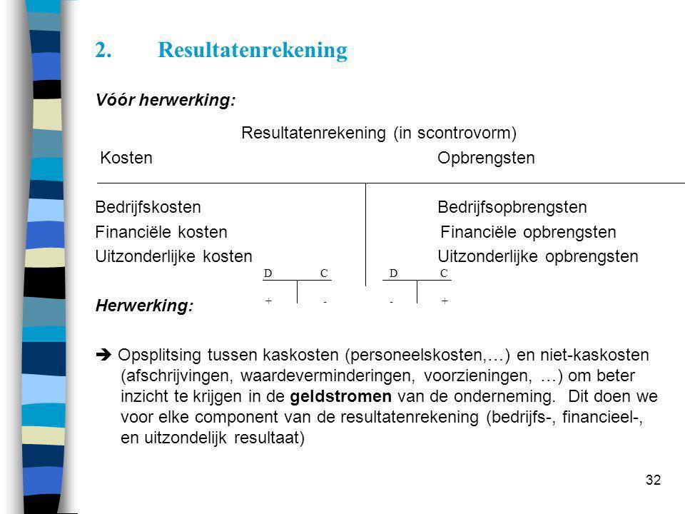 32 2.Resultatenrekening Vóór herwerking: Resultatenrekening (in scontrovorm) KostenOpbrengsten BedrijfskostenBedrijfsopbrengsten Financiële kosten Fin