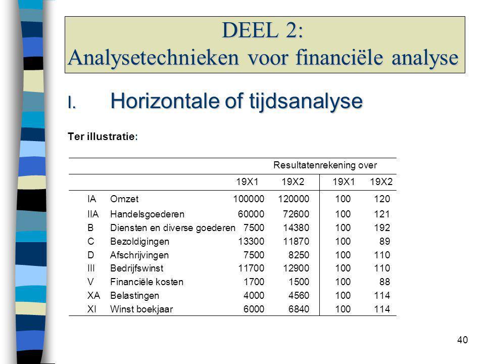40 DEEL 2: Analysetechnieken voor financiële analyse I. Horizontale of tijdsanalyse Ter illustratie : Resultatenrekening over 19X1 19X2 19X1 19X2 IAOm