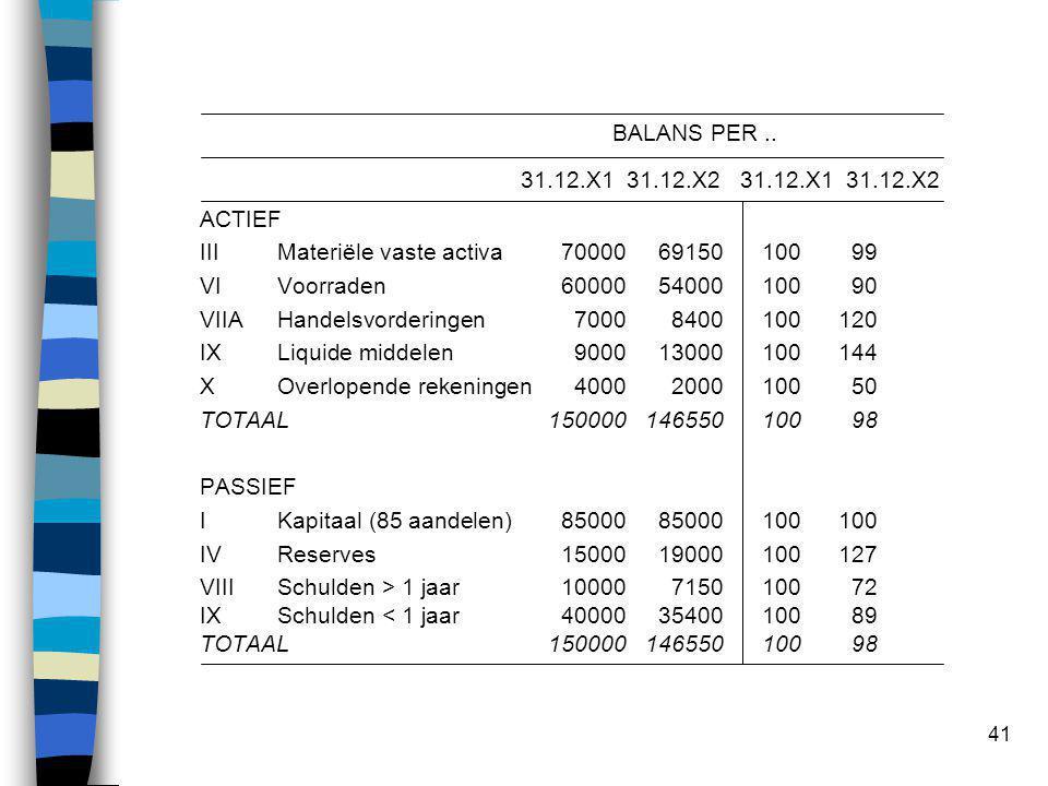 41 BALANS PER.. 31.12.X1 31.12.X2 31.12.X1 31.12.X2 ACTIEF III Materiële vaste activa700006915010099 VI Voorraden600005400010090 VIIAHandelsvorderinge