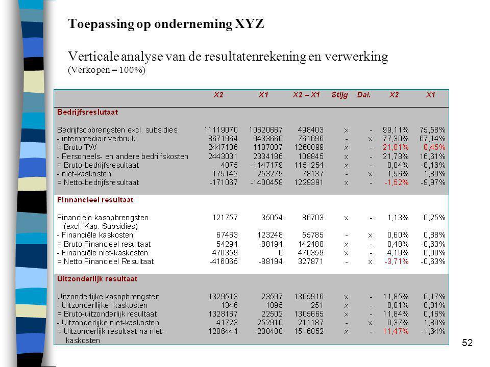 52 Toepassing op onderneming XYZ Verticale analyse van de resultatenrekening en verwerking (Verkopen = 100%)