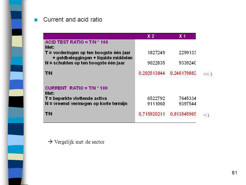 61  Current and acid ratio << 1 < 1  Vergelijk met de sector