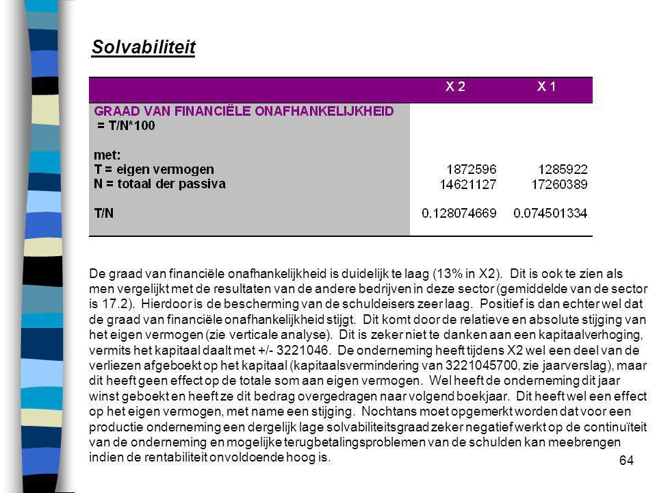64 Solvabiliteit De graad van financiële onafhankelijkheid is duidelijk te laag (13% in X2). Dit is ook te zien als men vergelijkt met de resultaten v
