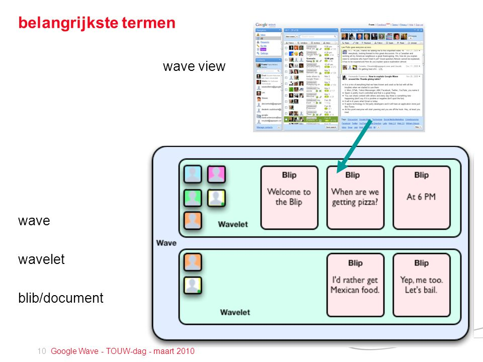 10 Google Wave - TOUW-dag - maart 2010 belangrijkste termen wave view wave wavelet blib/document