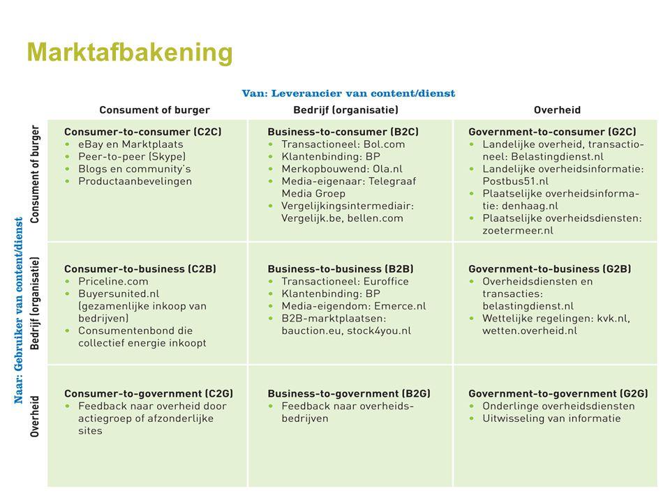 Marktafbakening (Chaffey, Ellis-Chadwick, & Bovenhoff, 2012)