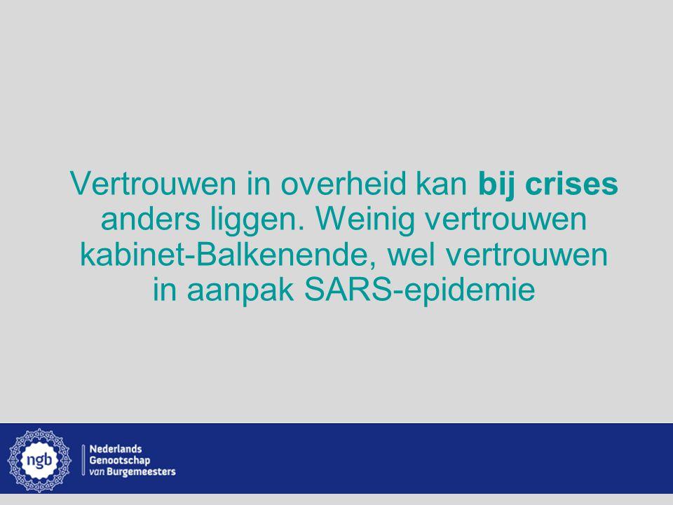 www.burgemeesters.nl Vertrouwen in overheid kan bij crises anders liggen. Weinig vertrouwen kabinet-Balkenende, wel vertrouwen in aanpak SARS-epidemie