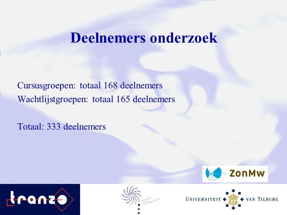 Deelnemers onderzoek Cursusgroepen: totaal 168 deelnemers Wachtlijstgroepen: totaal 165 deelnemers Totaal: 333 deelnemers
