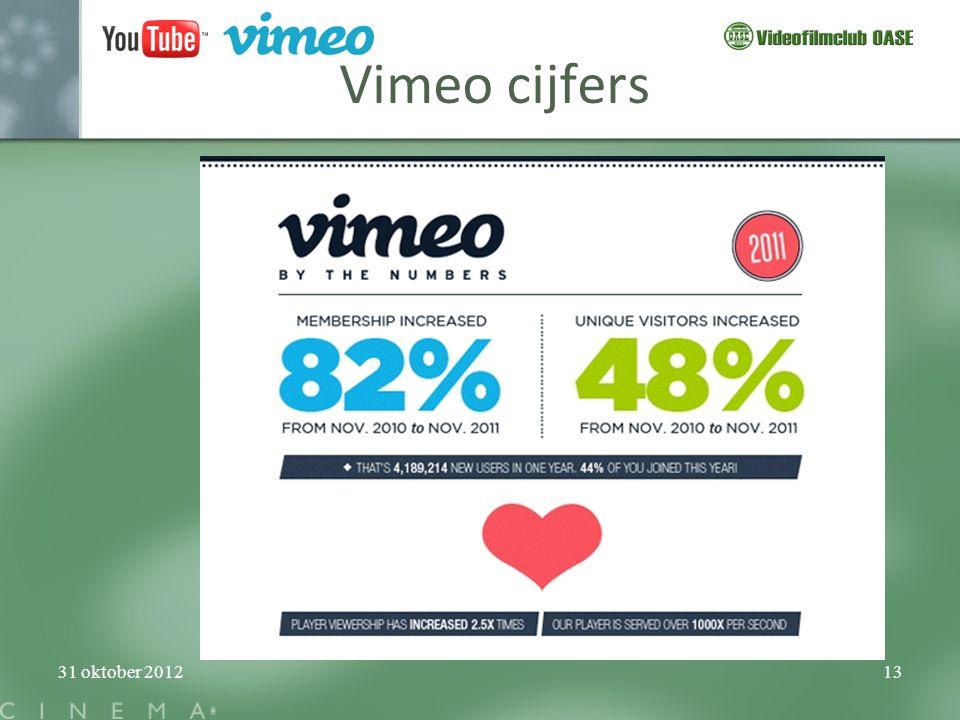 31 oktober 201213 Vimeo cijfers