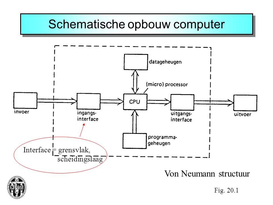 Schematische opbouw computer Fig. 20.1 Von Neumann structuur Interface = grensvlak, scheidingslaag