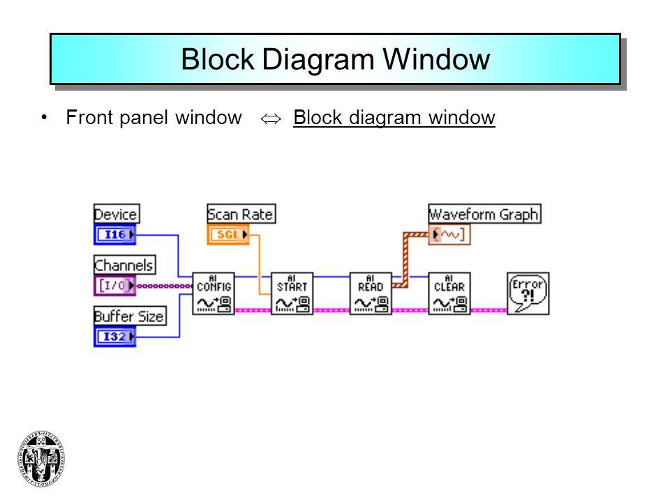 Block Diagram Window •Front panel window  Block diagram window